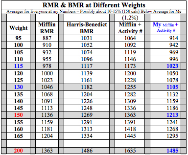 For An Estimate Of My Total Calorie Burn Based On The Chart Averages See Column Which Has Sedentary Activity Factor 1 2 Added To Mifflin Rmr